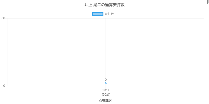 #井上 晃二の通算安打数