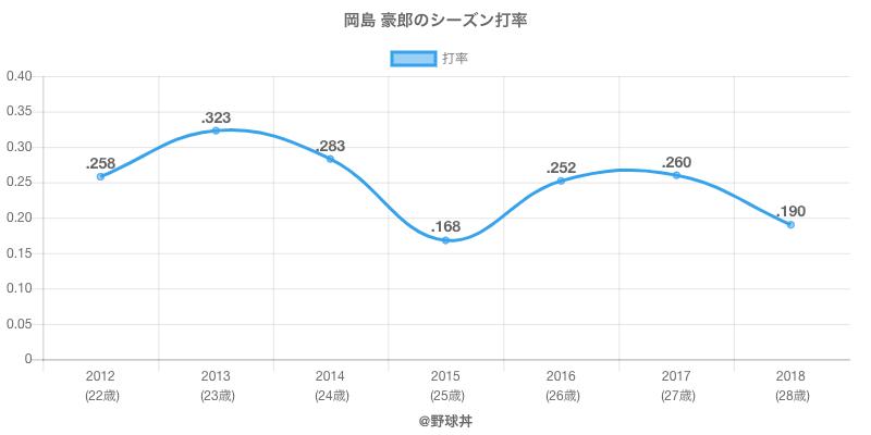 岡島 豪郎のシーズン打率