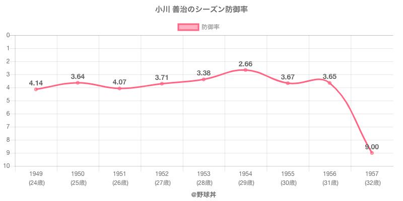 小川 善治のシーズン防御率