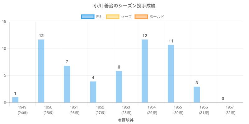 #小川 善治のシーズン投手成績