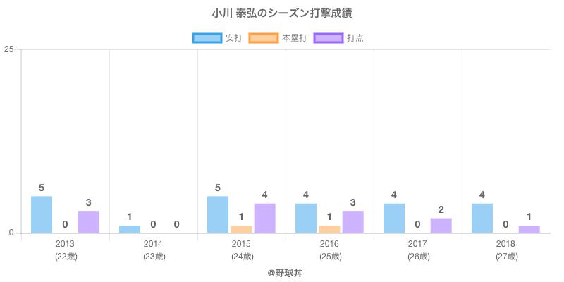 #小川 泰弘のシーズン打撃成績