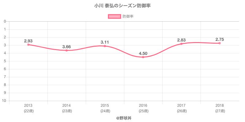 小川 泰弘のシーズン防御率