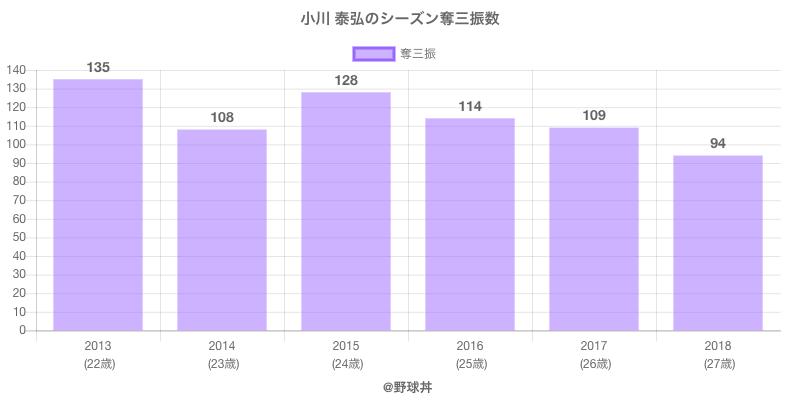 #小川 泰弘のシーズン奪三振数