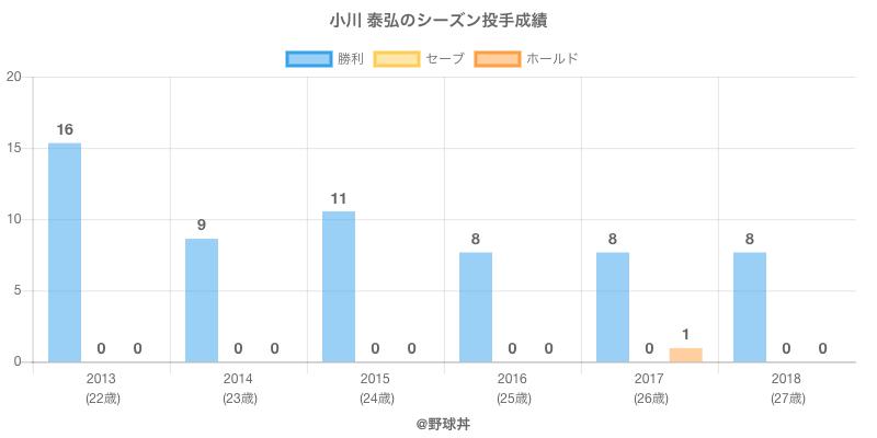 #小川 泰弘のシーズン投手成績