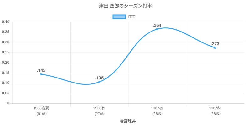 津田 四郎のシーズン打率