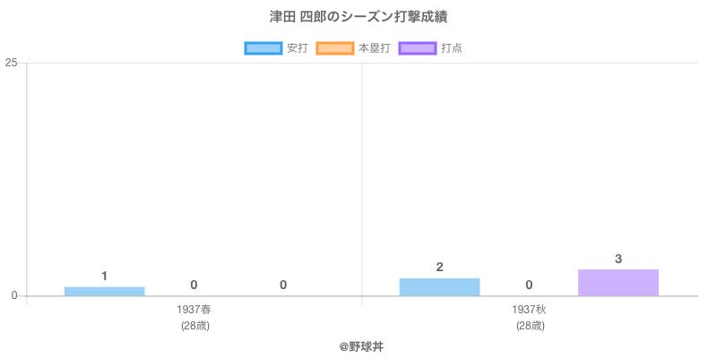 #津田 四郎のシーズン打撃成績