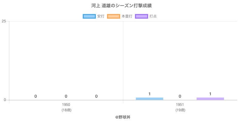 #河上 道雄のシーズン打撃成績