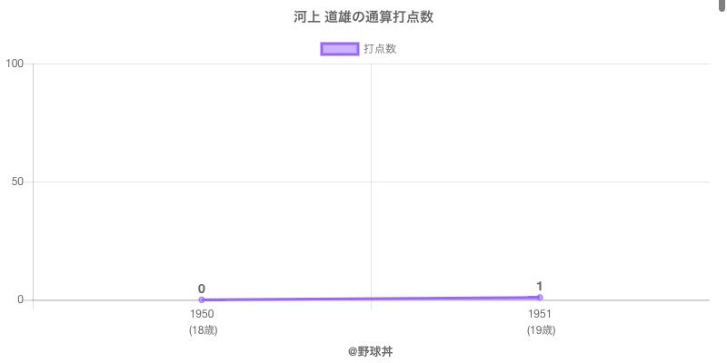 #河上 道雄の通算打点数