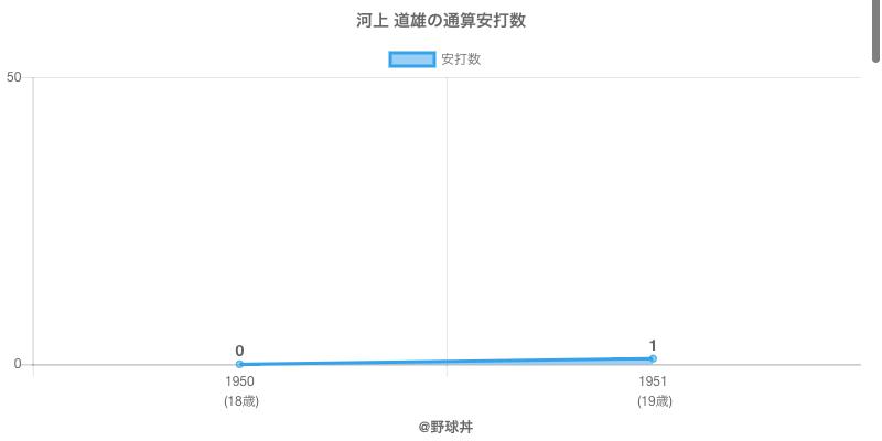 #河上 道雄の通算安打数