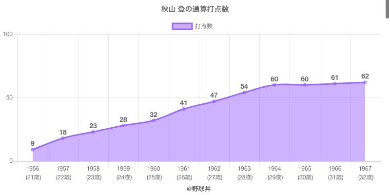 #秋山 登の通算打点数