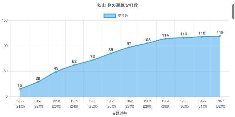 #秋山 登の通算安打数