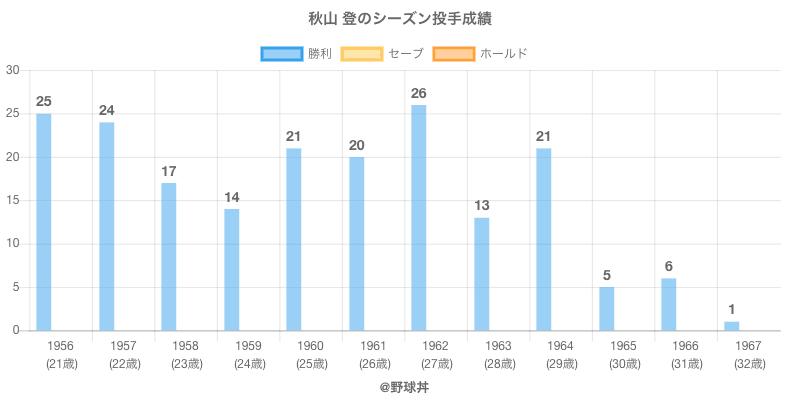 #秋山 登のシーズン投手成績