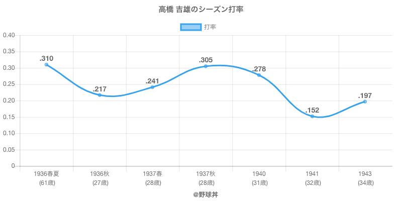高橋 吉雄のシーズン打率