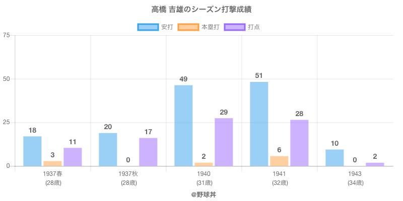 #高橋 吉雄のシーズン打撃成績