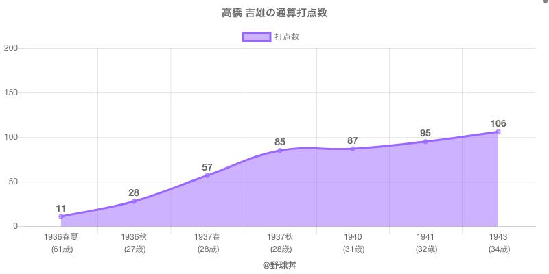 #高橋 吉雄の通算打点数
