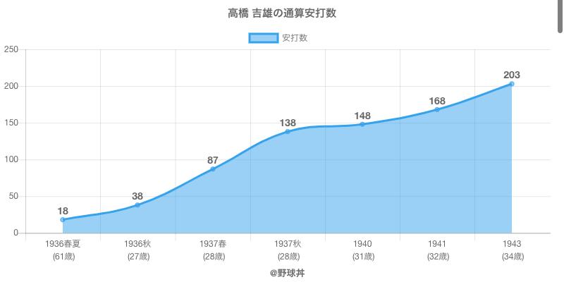 #高橋 吉雄の通算安打数