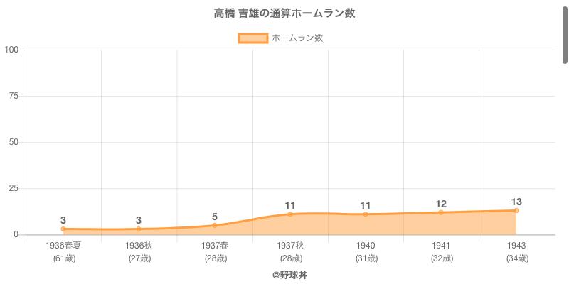 #高橋 吉雄の通算ホームラン数