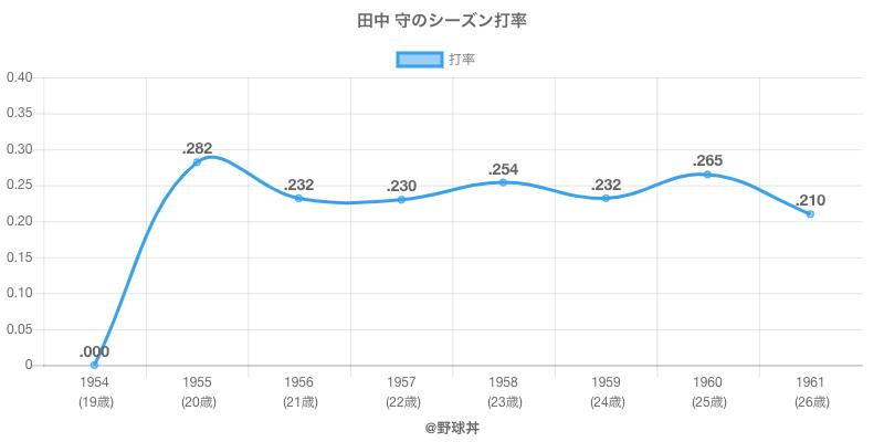 田中 守のシーズン打率