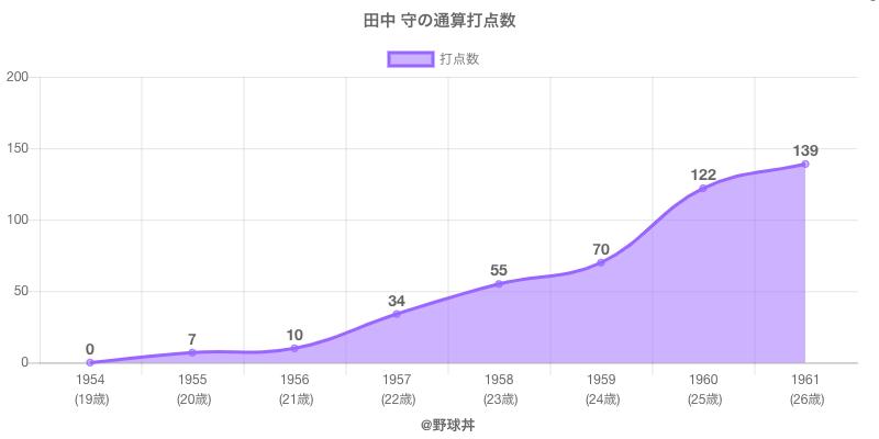 #田中 守の通算打点数