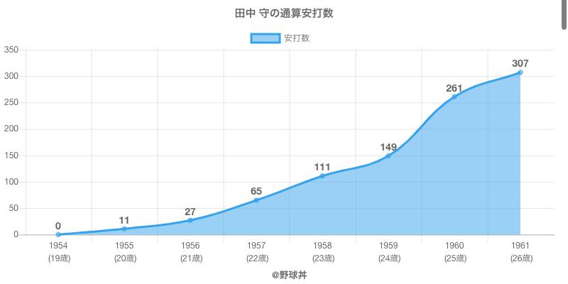 #田中 守の通算安打数