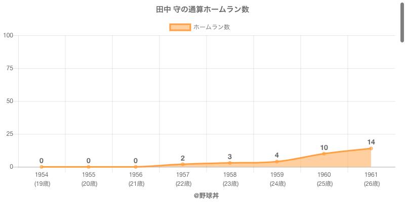 #田中 守の通算ホームラン数