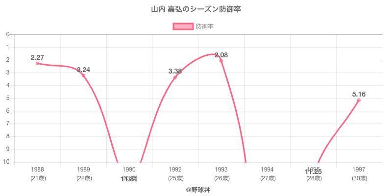 山内 嘉弘のシーズン防御率