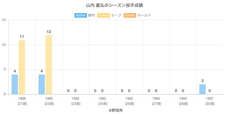#山内 嘉弘のシーズン投手成績