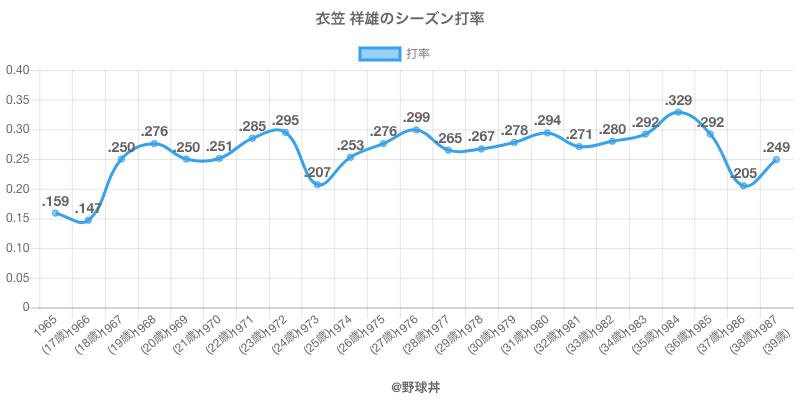 衣笠 祥雄のシーズン打率