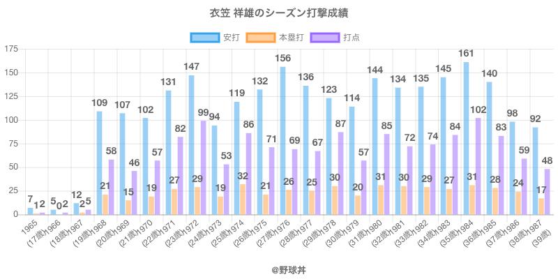 #衣笠 祥雄のシーズン打撃成績