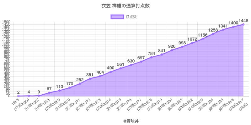 #衣笠 祥雄の通算打点数