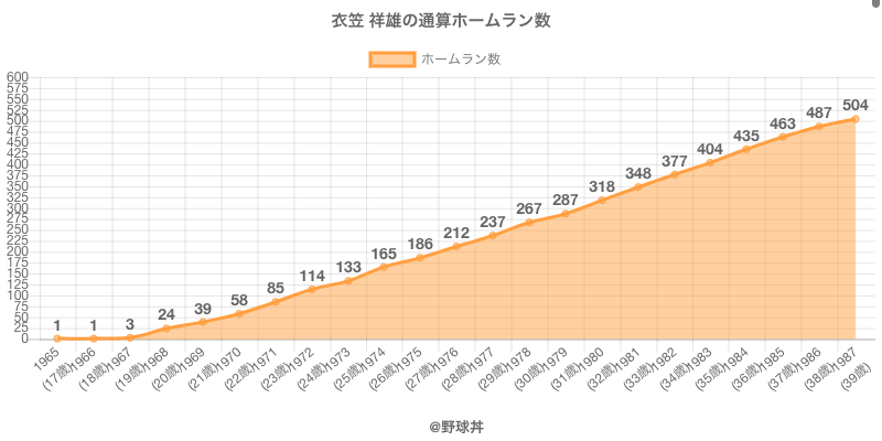 #衣笠 祥雄の通算ホームラン数