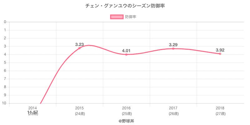 チェン・グァンユウのシーズン防御率
