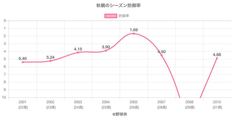 秋親のシーズン防御率
