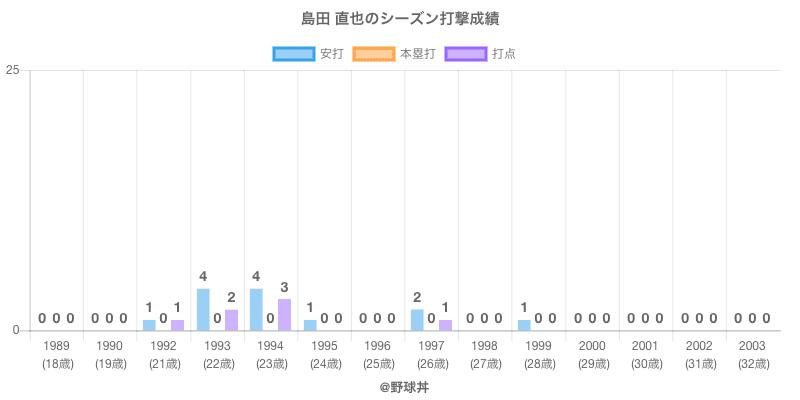 #島田 直也のシーズン打撃成績