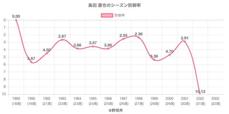 島田 直也のシーズン防御率