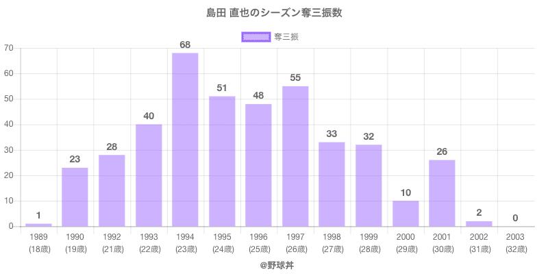 #島田 直也のシーズン奪三振数