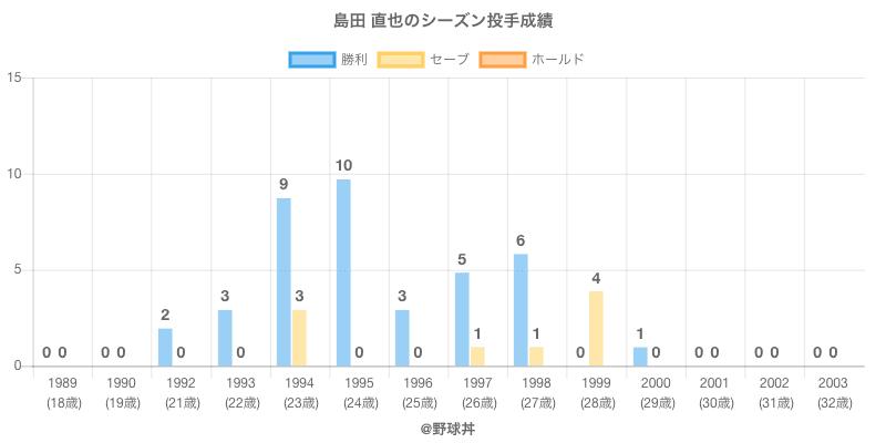 #島田 直也のシーズン投手成績