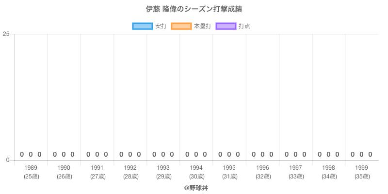 #伊藤 隆偉のシーズン打撃成績