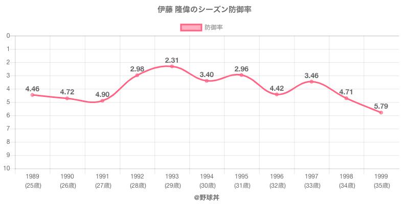 伊藤 隆偉のシーズン防御率