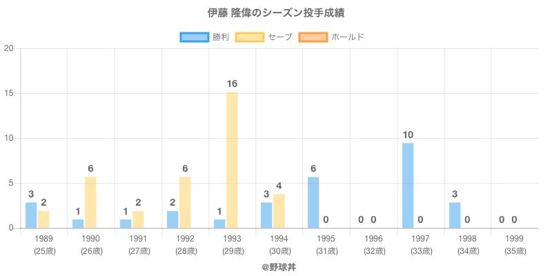 #伊藤 隆偉のシーズン投手成績