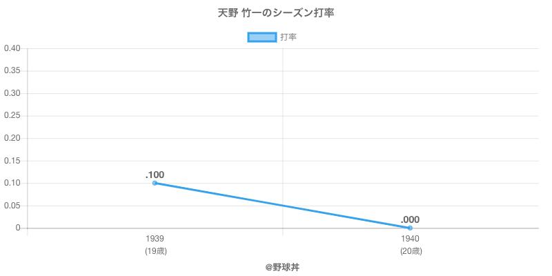 天野 竹一のシーズン打率