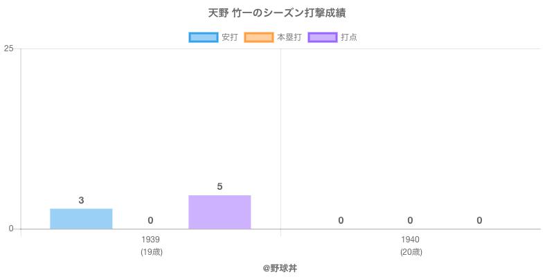 #天野 竹一のシーズン打撃成績