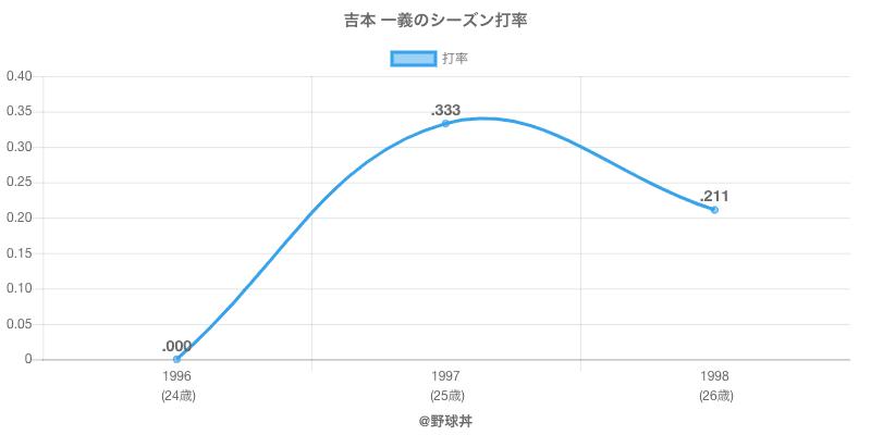 吉本 一義のシーズン打率