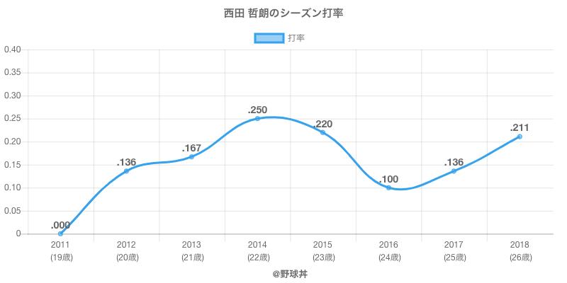 西田 哲朗のシーズン打率
