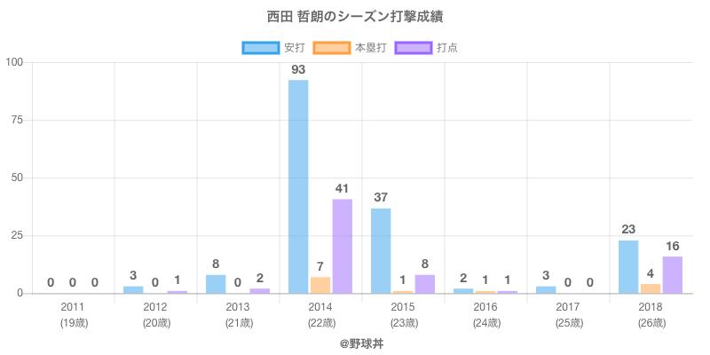 #西田 哲朗のシーズン打撃成績