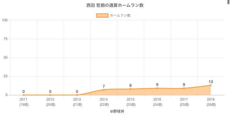 #西田 哲朗の通算ホームラン数