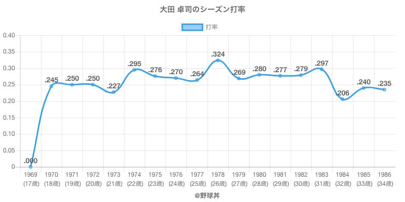 大田 卓司のシーズン打率