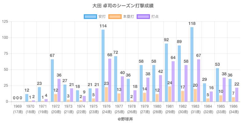 #大田 卓司のシーズン打撃成績