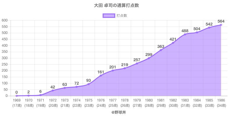 #大田 卓司の通算打点数