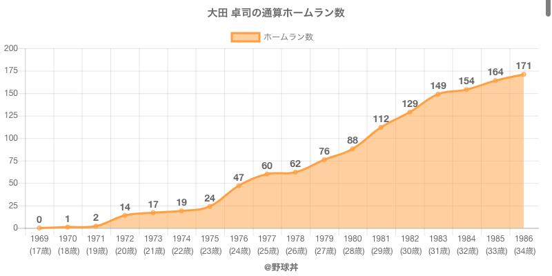 #大田 卓司の通算ホームラン数